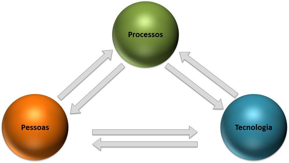 Tecnologia-Processos-Pessoas