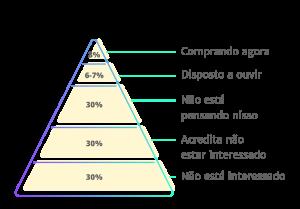 Pirâmide do Momento de Mercado – Chet Holmes
